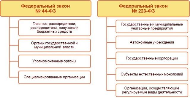 Федеральный закон №44-ФЗ: обзор основных изменений на 2019 год