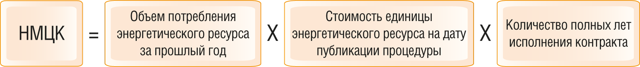 Энергосервисный контракт по 44-ФЗ: понятие, особенности и пошаговая инструкция заключения, расчет цены