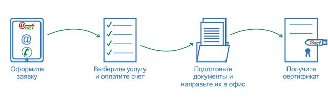 Виды ЭЦП для физических и юридических лиц. Чем отличается простая электронная подпись от усиленной?
