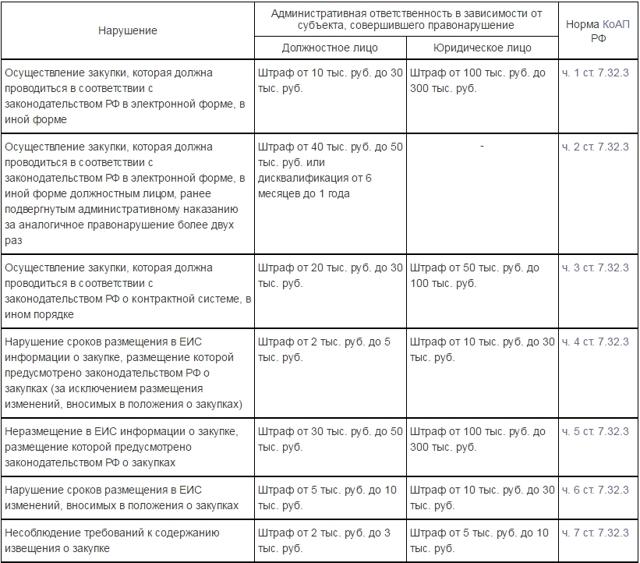 Административная ответственность за нарушение Федерального закона №223-ФЗ: размеры штрафов по КоАП РФ и последствия