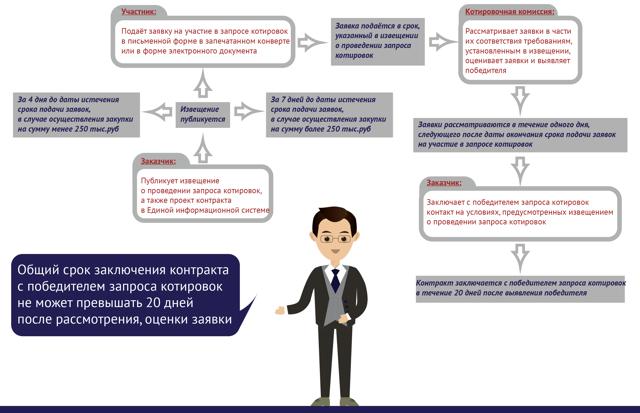 Запрос ценовой информации по 44-ФЗ: регламент проведения, образец документа, требования к оформлению и ответу