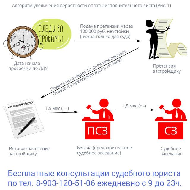 Иск в суд на застройщика за просрочку: образец заявления о взыскании неустойки и особенности подготовки