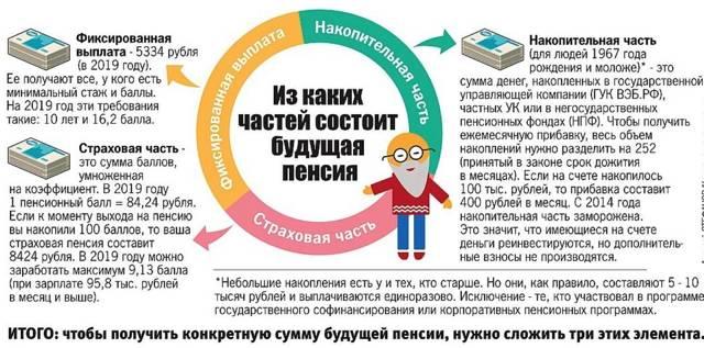 Сколько нужно зарабатывать, чтобы получать пенсию в полном объеме: какими должны быть стаж и зарплата?