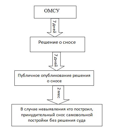 Самовольная постройка по статье 222 ГК РФ. Последствия для лица, ее осуществляющую