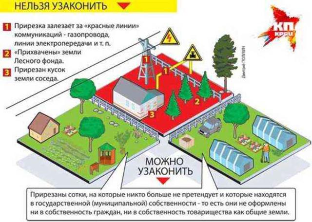 Строительство на садовом и огородном участке – какие постройки будут законными