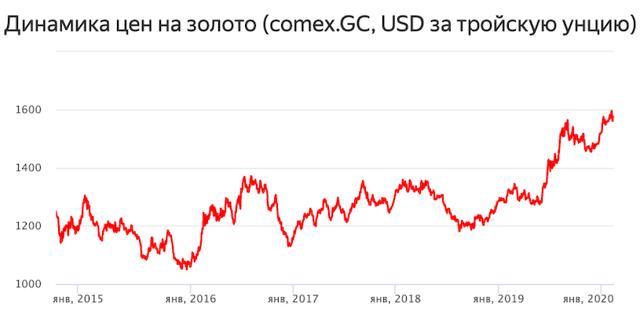 Что такое инвестиционные монеты, где и как их купить