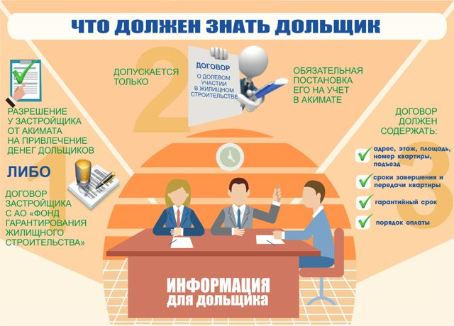 Гарантийные обязательства застройщика после сдачи многоквартирного дома: сроки по 214-ФЗ, оформление претензии