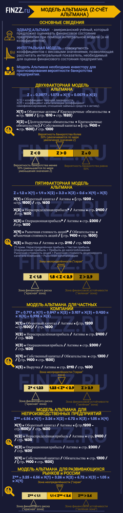 Пятифакторная модель Альтмана: классическая, для неакционерных компаний, примеры расчетов