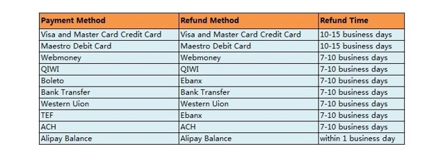 Возврат средств на Алиэкспресс после спора: порядок действий и сроки перечисления денег