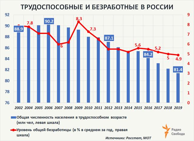 Ответственность за тунеядство и налог на него: предусмотрены ли в России?
