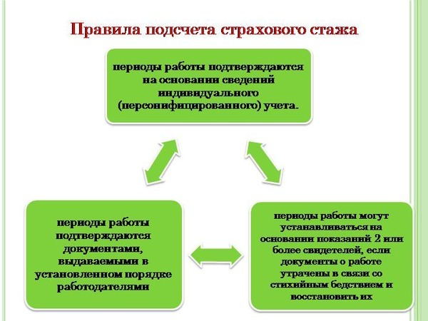 Справка о трудовом стаже — образец, порядок оформления и получения