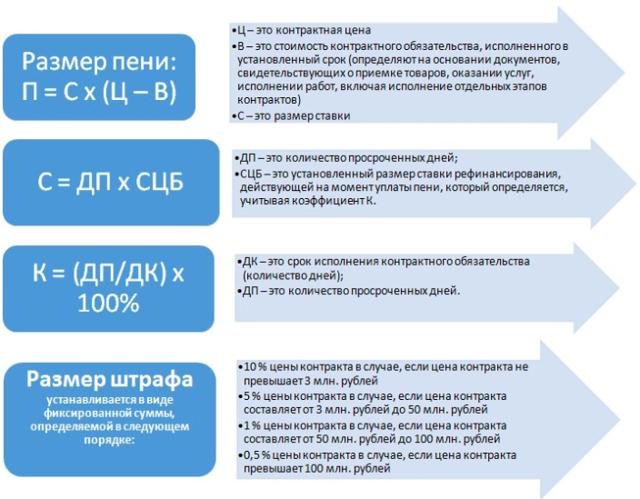 Административные штрафы за нарушение 44-ФЗ: таблица с размерами санкций, порядок расчета пеней