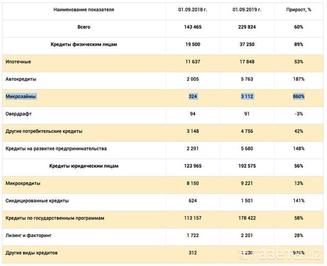 Кредиты с 1 октября 2019 года: показатель долговой нагрузки заемщика и методы его расчета