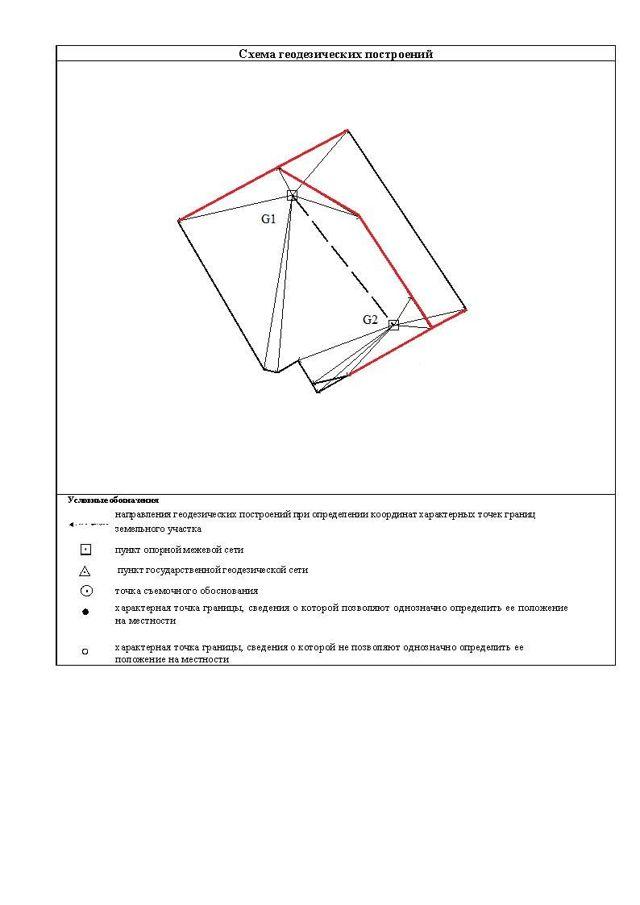 Как выглядит межевой план земельного участка?