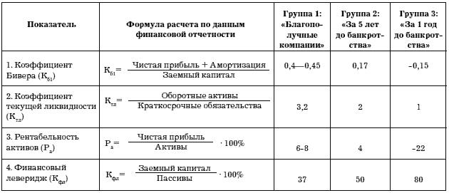Модель Бивера для диагностики банкротства: система финансовых показателей, рентабельность активов