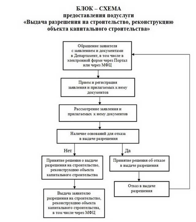 Участок под ИЖС: нормативы расстояний между постройками