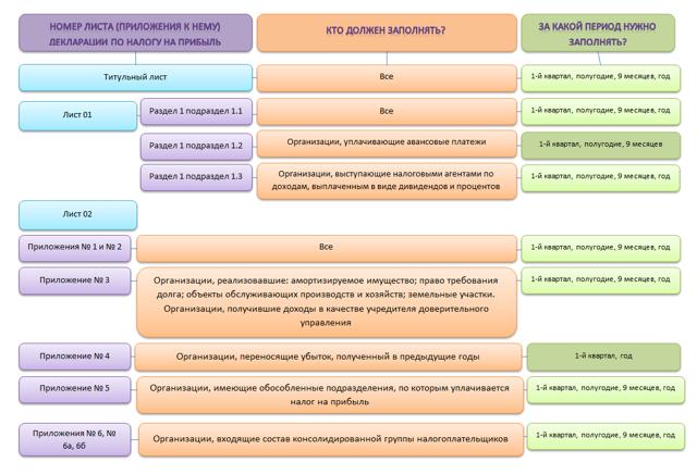Как правильно заполнить раздел 2 декларации НДС?