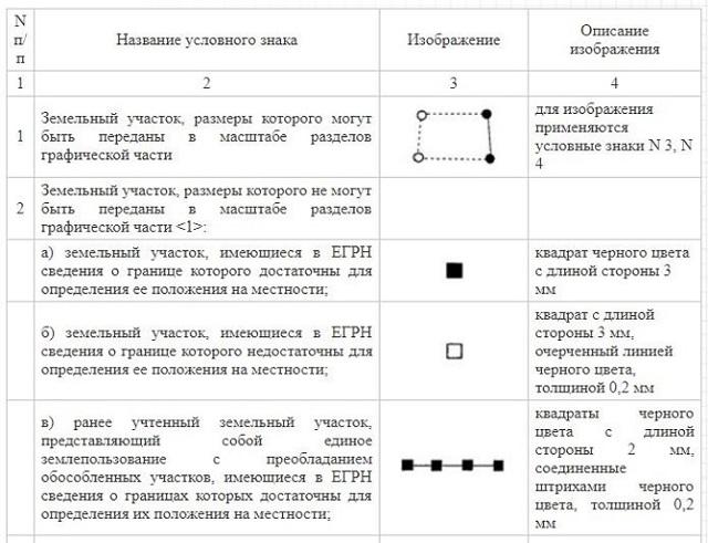 Порядок формирования и подготовки межевого плана