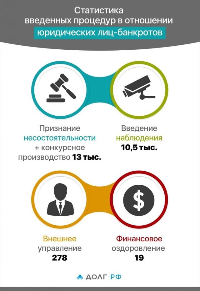 Статистика банкротства юридических и физических лиц: регионы и инициаторы процедуры
