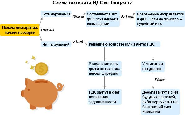 Освобождение от расчета и выплаты НДС: особенности процедуры