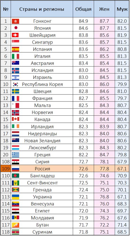Средняя и ожидаемая продолжительность жизни мужчин и женщин в России