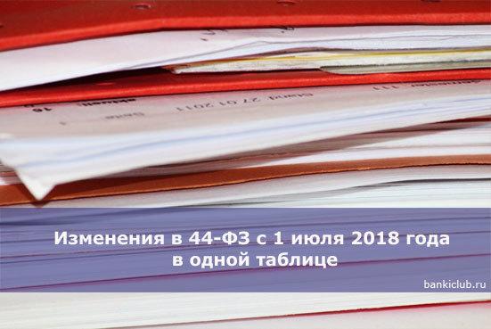 Статья 62 Федерального закона №44-ФЗ: основные положения с изменениями от 01 июля 2018 года