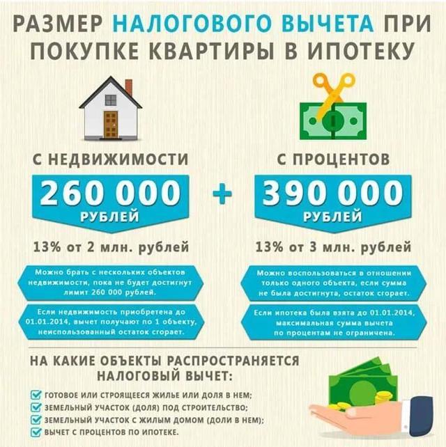Налоговый вычет при покупке квартиры супругами: главные нюансы