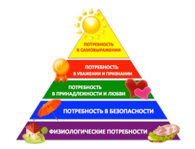 Виды и особенности материальной мотивации персонала