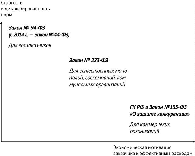 Административная ответственность по нормам КоАП РФ за нарушения федерального закона 44-ФЗ: размеры штрафов в виде таблицы