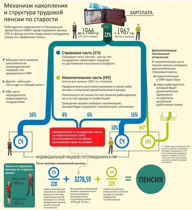 Средняя пенсия по России в 2017 году — на что рассчитывать?