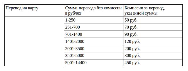 Как вернуть деньги с Теле2 на карту Сбербанка через телефон? Порядок действий, ограничения и комиссии