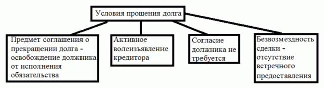 Соглашение о прощении долга между юридическими лицами: образец договора, способы оформления, налоговые последствия