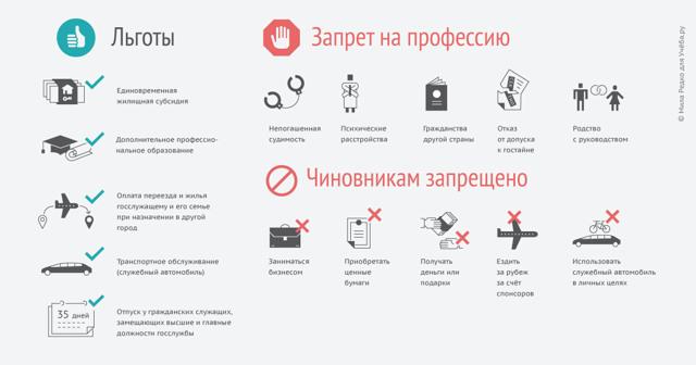 Федеральный закон №79 «О государственной гражданской службе РФ» с последними изменениями на 2019 год
