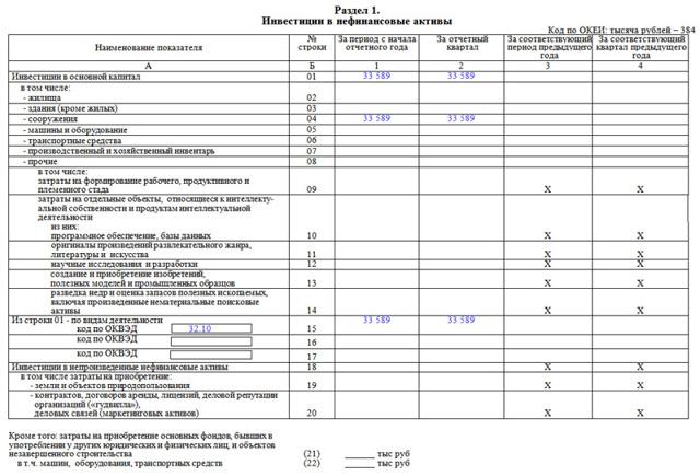 Обновленные формы П-2 и П-2 (инвест) в 2019 году: инструкция по заполнению и сроки сдачи