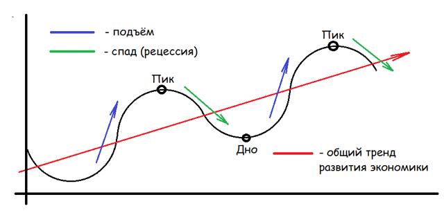 Рецессия в экономике, как фаза экономического цикла – объясняем простыми словами