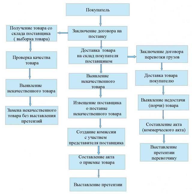 Соглашение о возврате товара поставщику: правила оформления и образец документа