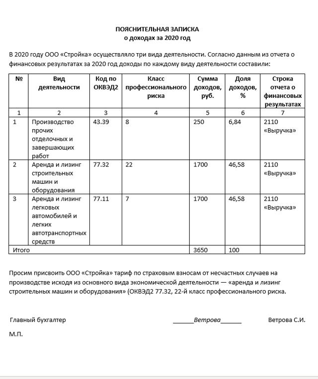 Подтверждение основного вида деятельности в ФСС: необходимые документы, образец бланка 2019 года и правила его заполнения
