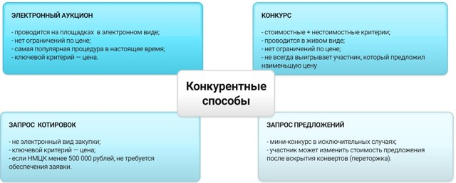 Муниципальные контракты по 44-ФЗ: порядок и правила участия в торгах, особенности заключения и исполнения