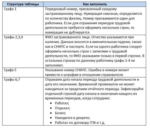Новая форма СЗВ-СТАЖ: изменения в 2019 году, порядок заполнения и образец бланка