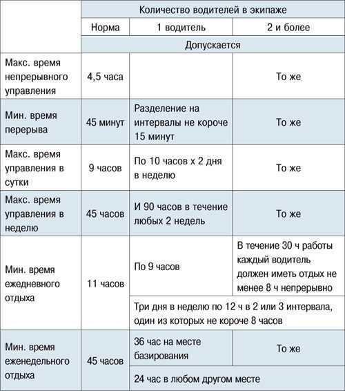 Режим труда и отдыха водителей в 2019 году: составление графика, ограничение по времени, ответственность за нарушение