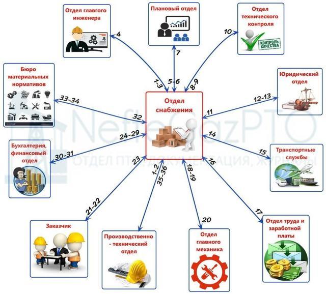 Отдел закупок на предприятии: в чем заключается его работа и какие обязанности возлагаются на руководителя? Функции, задачи и цели