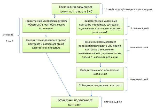 Порядок заключения государственного контракта: правовые основания, сроки, последовательность шагов